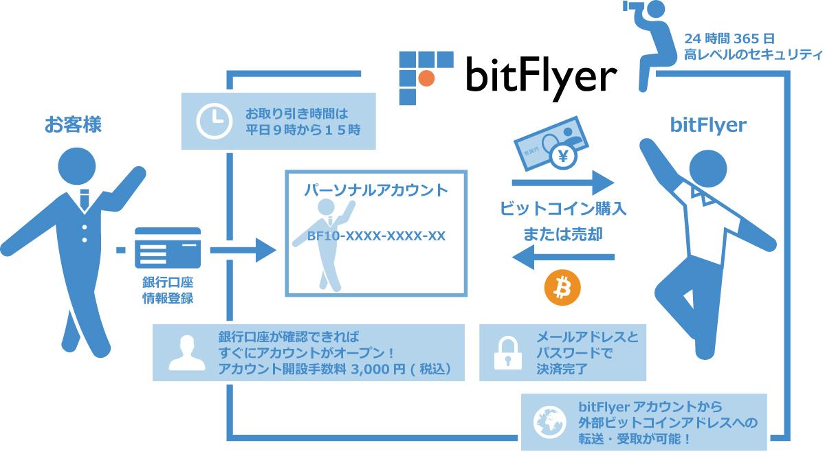 Bitcoin Matome Information  〜 ビットコインまとめ情報 〜