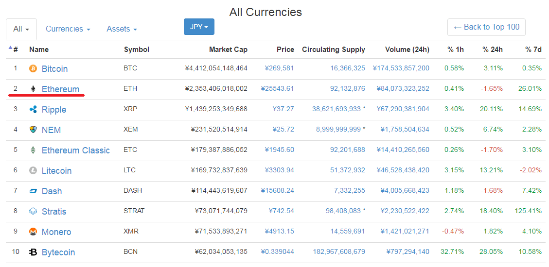 Virtual currency market capitalization ranking