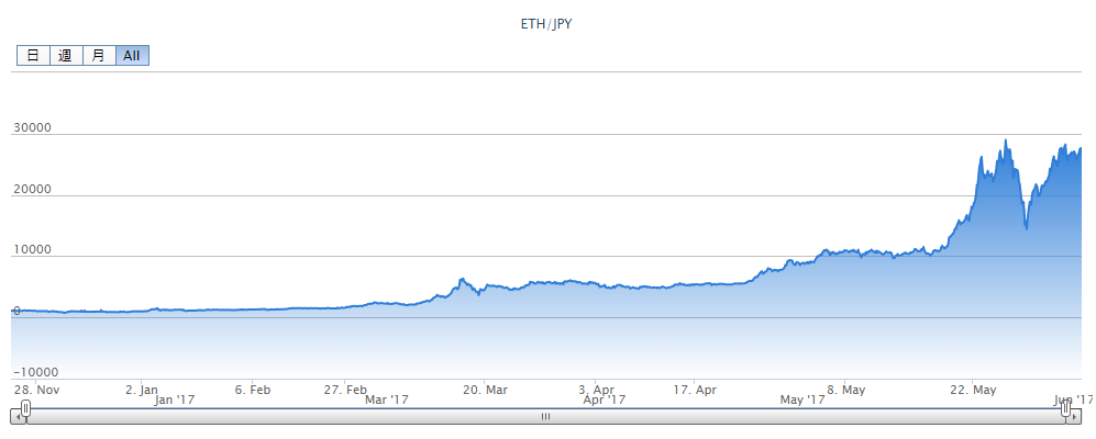 Etherium price chart