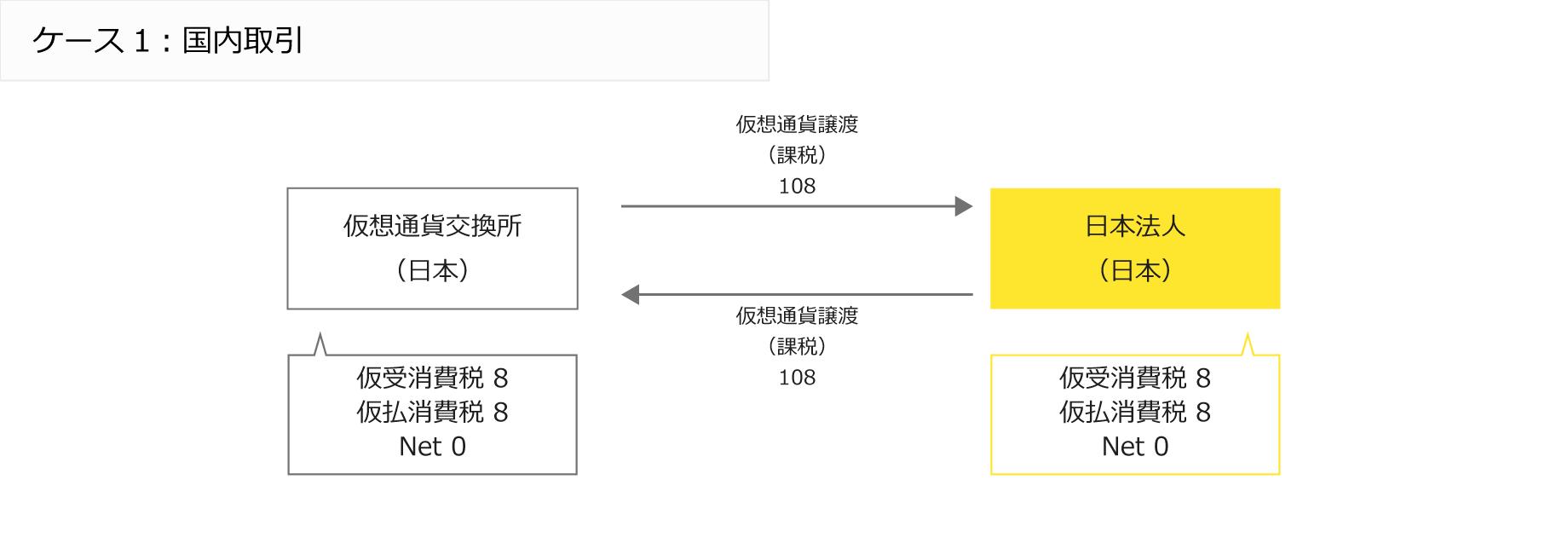 ケース1:国内取引/国内仮想通貨交換所と日本法人の間の仮想通過譲渡