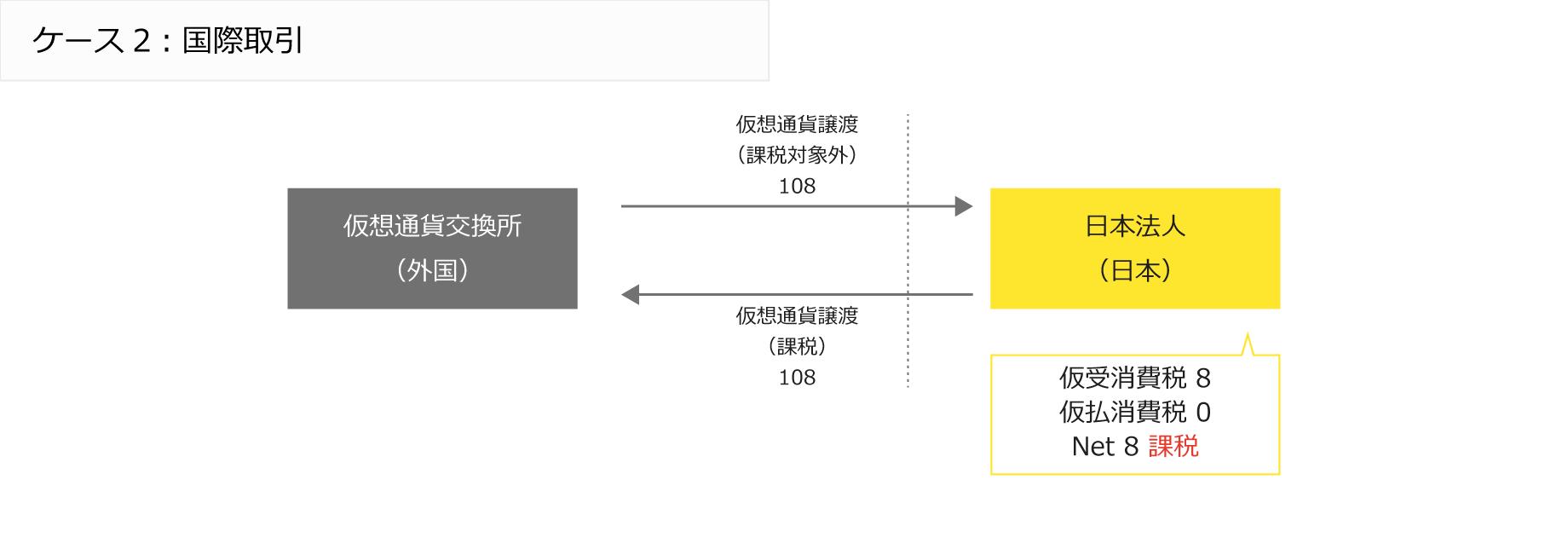 ケース2:国際取引/外国仮想通貨交換所と日本法人の間の仮想通過譲渡