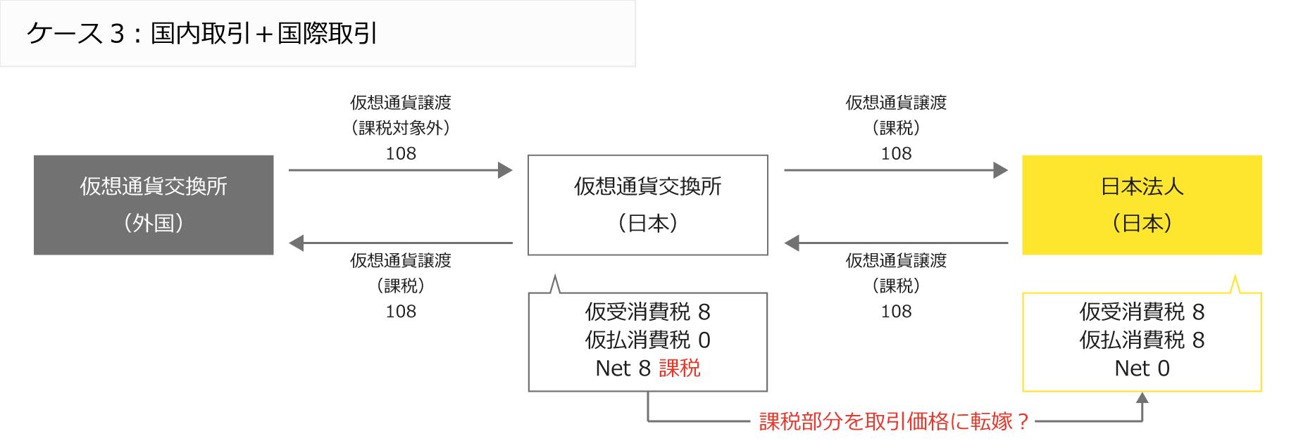 ケース3:国内取引+国際取引/外国仮想通貨交換所と国内仮想通貨交換所と日本法人の間の仮想通過譲渡