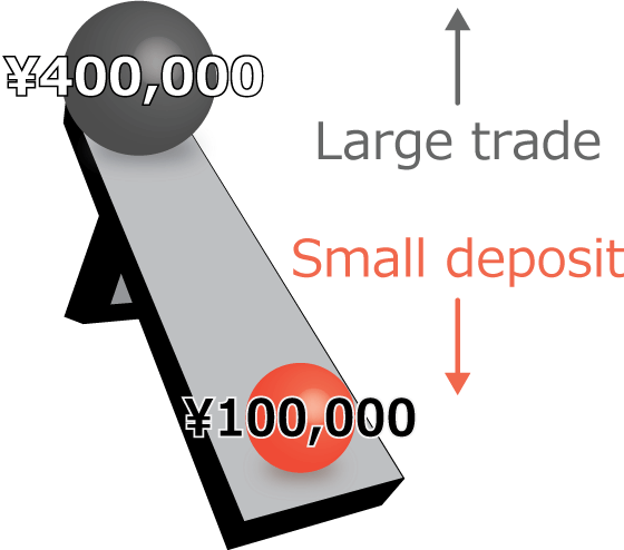 Make a large trade with a small deposit.