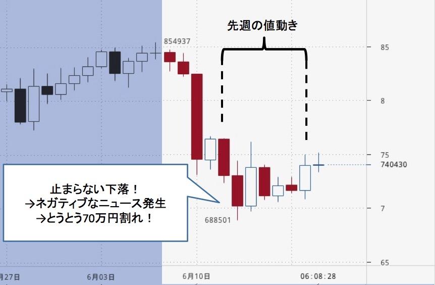 現役ディーラーが語る!今週のビットコイン円「とまらない下落!とうとう80万円割れ!」